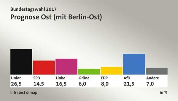 為什麼前東德地區更傾向於支持極右翼政黨? 2