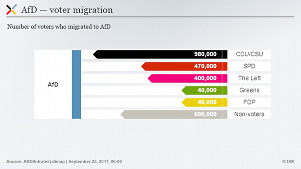 為什麼前東德地區更傾向於支持極右翼政黨? 5