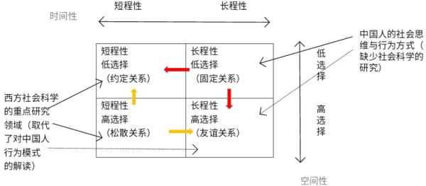 從關係向度看中國人的行為模式 - 翟學偉教授演講 1